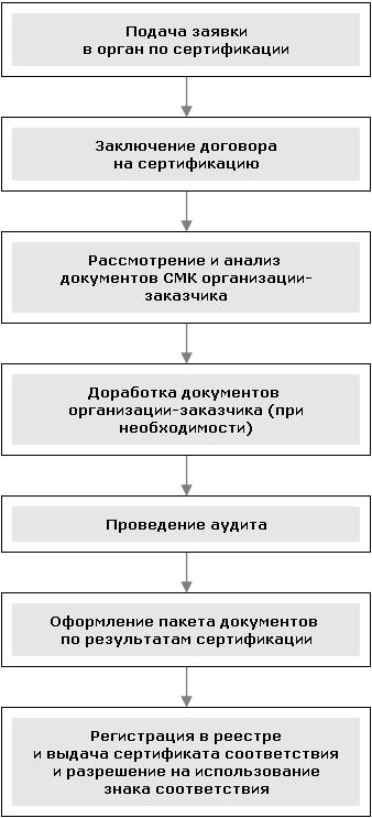 стоимость OHSAS 18001 2012 в Вологде