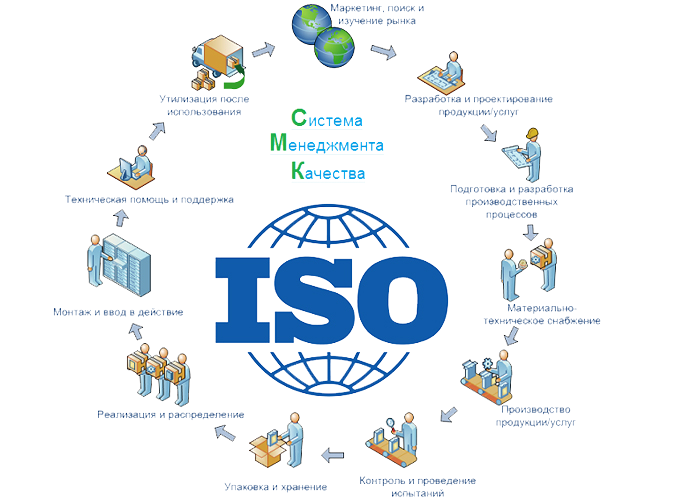 Стандартизация и сертификация менеджмента качества актуальность темы сертификация пищевого сырья и продовольственных товаров